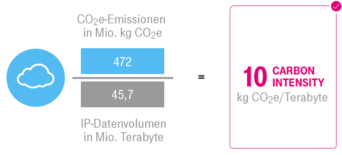 "ESG KPI ""Carbon Intensity"" Konzern DT in Deutschland"