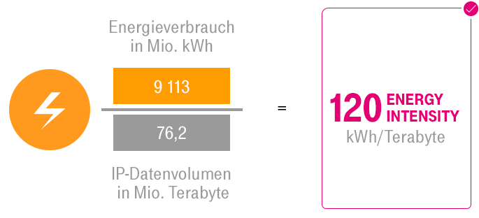 "ESG KPI ""Energy Intensity"" Deutsche Telekom Konzern"
