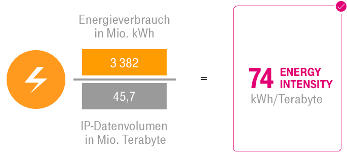 "ESG KPI ""Energy Intensity"" Konzern DT in Deutschland"